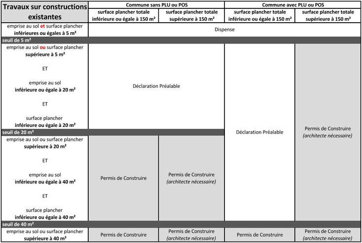 permis de construire et déclaration préalable de travaux St Nazaire